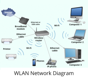 [DHAV_9290]  Sysbarnet | Wireless And Cable network setup | LAN, WAN , MAN, Intranet | Wireless Lan Network Diagram |  | Sysbarnet Computers